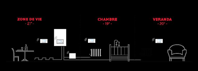 frisquet chaudi re gaz condensation. Black Bedroom Furniture Sets. Home Design Ideas